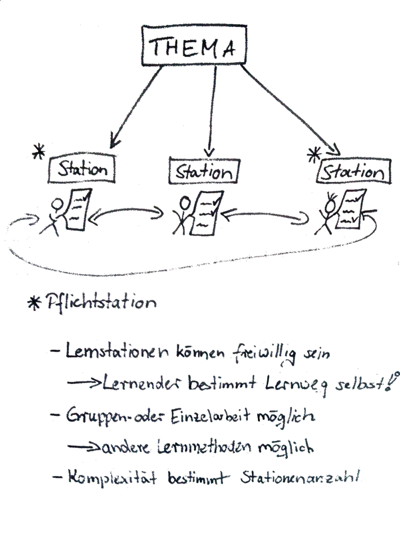 /methods/learning-stations/stationen.png